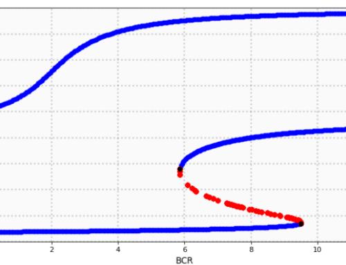 Bioinformatics I and II (MSc Computational Sciences)